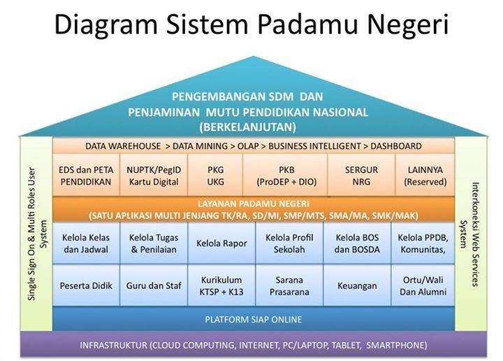 diagram_sistem_padamu